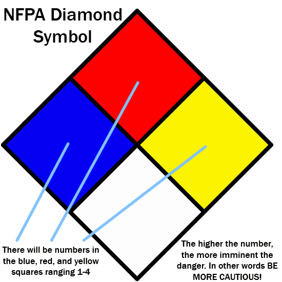 NFPA Diamond Symbol.  There will be numbers in the blue, red, and yellow diamonds ranging from 1 to 4.  The higher the number, the more imminent the danger.  In other words, be more cautious.