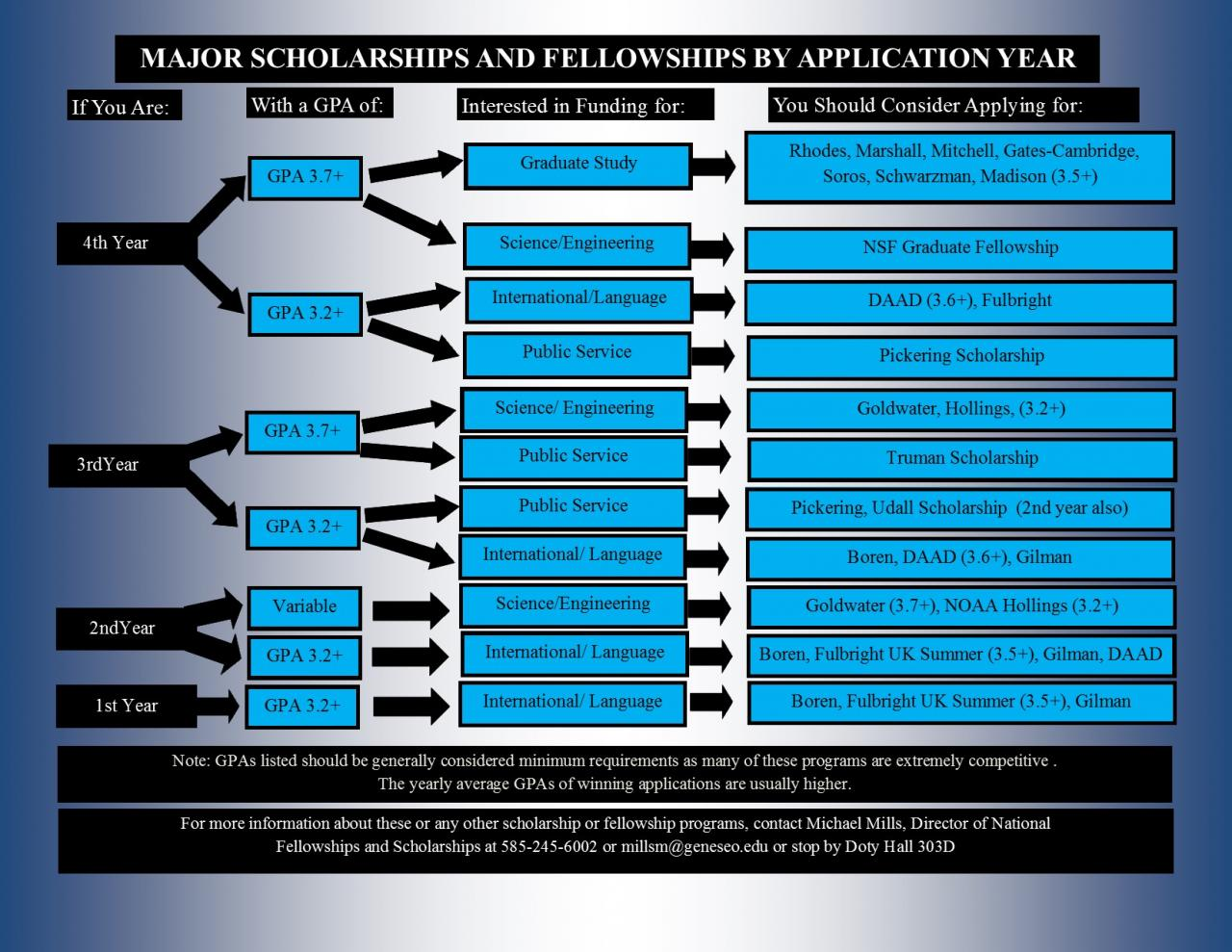 scholarship and fellowship by application year