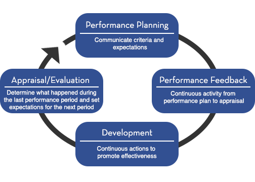 the performance management cycle Performance evaluations are just one part of an annual performance  management cycle review the information below to see how evaluations.
