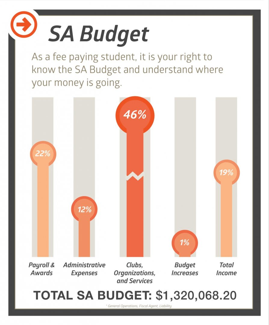 SA Budget breakdown for the Fall 2018 to Spring 2019 year