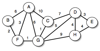 A new fast algorithm for solving the minimum spanning tree problem.